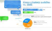 Komunikatory mobilne
