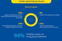 ...który monitorują Polacy