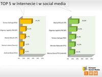 TOP 5 w Internecie i social media