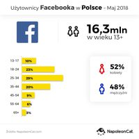 Użytkownicy Facebooka