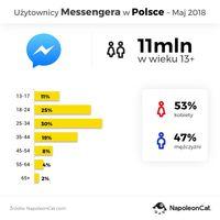 Użytkownicy Messengera