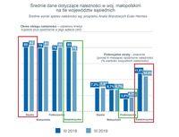 Średnie dane dotyczące należności w województwie małopolskim