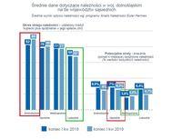 Średnie dane dotyczące należności w województwie dolnośląskim