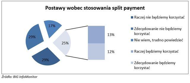 Split payment dzieli nie tylko płatności