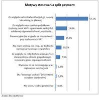 Motywy stosowania split payment