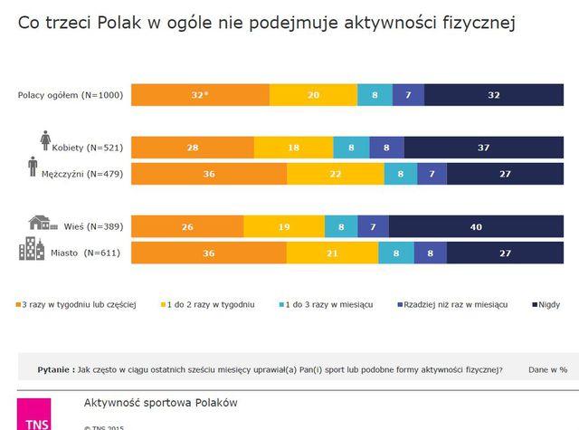 Aktywność fizyczna w wydaniu Polaków