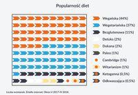 Ranking diet