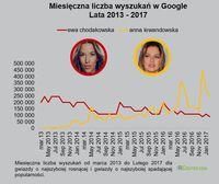 Miesięczna liczba wyszukiwań w Google - Chodakowska vs Lewandowska