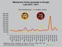 Miesięczna liczba wyszukiwań w Google - Lewandowski vs Ronaldo