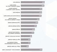 Z jakich produktów finansowych i transakcyjnych korzystasz?