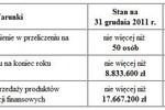 Sprawozdanie finansowe za 2011 r.