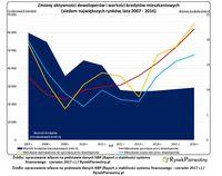 Zmiany aktywności deweloperów i wartości kredytów mieszkaniowych