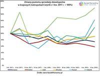 Zmiany poziomu sprzedaży deweloperów w krajowych metropoliach