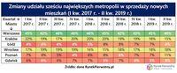 Zmiany udziału 6 największych metropolii w sprzedaży nowych mieszkań