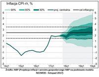 Inflacja CPI