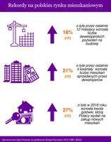 Rekordy na polskim rynku mieszkaniowym