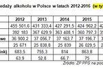 Spada sprzedaż alkoholu w Polsce