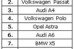 Sprzedaż samochodów używanych I-VI 2011