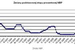 RPP podniesie stopy procentowe?
