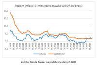 Poziom inflacji i 3-miesięczna stawka WIBOR
