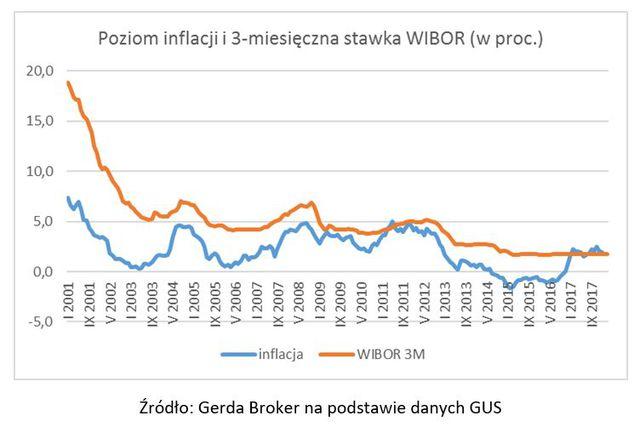 Co zrobił WIBOR po posiedzeniu RPP?