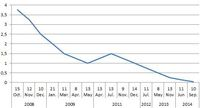 Główna stopa procentowa w eurolandzie
