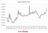 Raty kredytu we frankach szwajcarskich