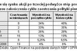Podwyżka stóp procentowych a giełda