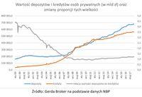 Wartość depozytów i kredytów osób prywatnych oraz zmiany proporcji tych wielkości
