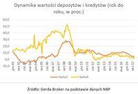 Dynamika wartości depozytów i kredytów