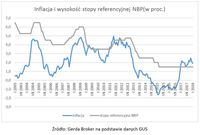 Inflacja i wysokość stopy referencyjnej