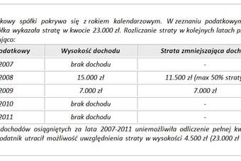 Podatek CIT: rozliczenie straty podatkowej