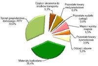 Struktura wydatków poniesionych w Polsce przez cudzoziemców przekraczających granicę polsko-ukraińsk