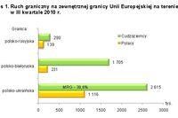 Handel a ruch graniczny z Ukrainą, Rosją i Białorusią III kw. 2010