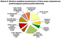 Struktura wydatków poniesionych w Polsce przez cudzoziemców przekraczających granicę polsko-białorus