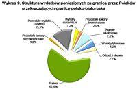 Struktura wydatków poniesionych za granicą przez Polaków przekraczających granicę polsko-białoruską