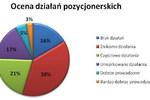 Polskie strony internetowe: najczęstsze błędy