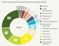 Struktura publicznych instytucji szkolnictwa wyższego w Polsce