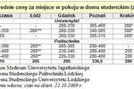 Ile kosztuje życie studenta?