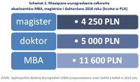 Schemat 1. Miesięczne wynagrodzenia całkowite absolwentów MBA, magistrów i doktorów w 2016 roku