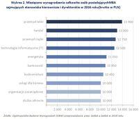 Wykres 2. Miesięczne wynagrodzenia osób z MBA zajmujących stanowiska kierownicze i dyrektorskie