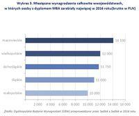 Wykres 3. Miesięczne wynagrodzenia w województwach, w których osoby z MBA zarabiały najwięcej