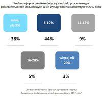 Preferencje pracowników dotyczące udziału pakietu świadczeń dodatkowych w ich wynagrodzeniu