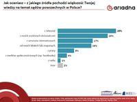 Z jakiego źródła pochodzi większość Twojej wiedzy na temat sądów powszechnych w Polsce?