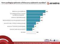 Komu podlegają sędziowie w Polsce przy wydawaniu wyroków?