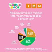 Najpopularniejsze miejsca internetowych publikacji o prezentach