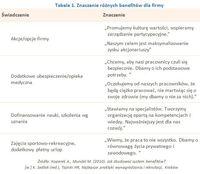 Tabela 1. Znaczenie różnych benefitów dla firmy