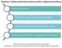 Schemat 1. Zalety stosowania premii z punktu widzenia pracodawcy