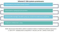 Schemat 2. Cele systemu premiowania