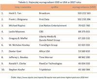 Tabela 1. Najwyżej wynagradzani CEO w USA w 2017 roku